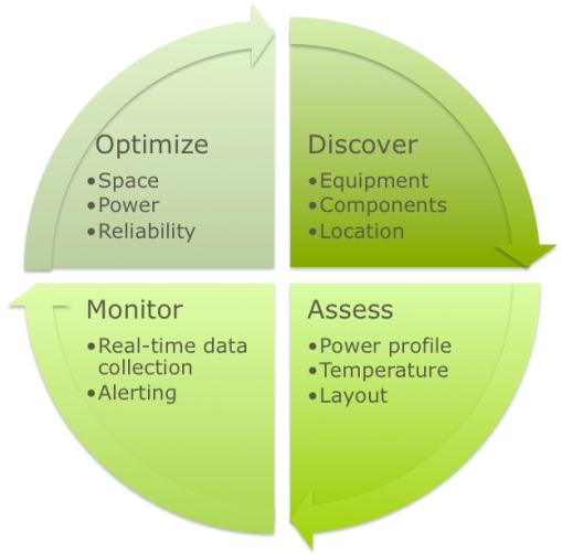 The Data Center Efficiency Lifecycle